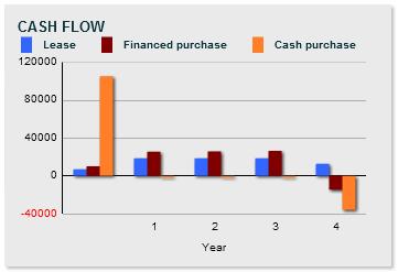 tutorial lease or buy financeisland